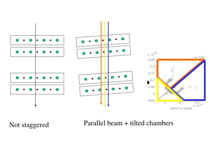 Parallel beam + tilted chambers