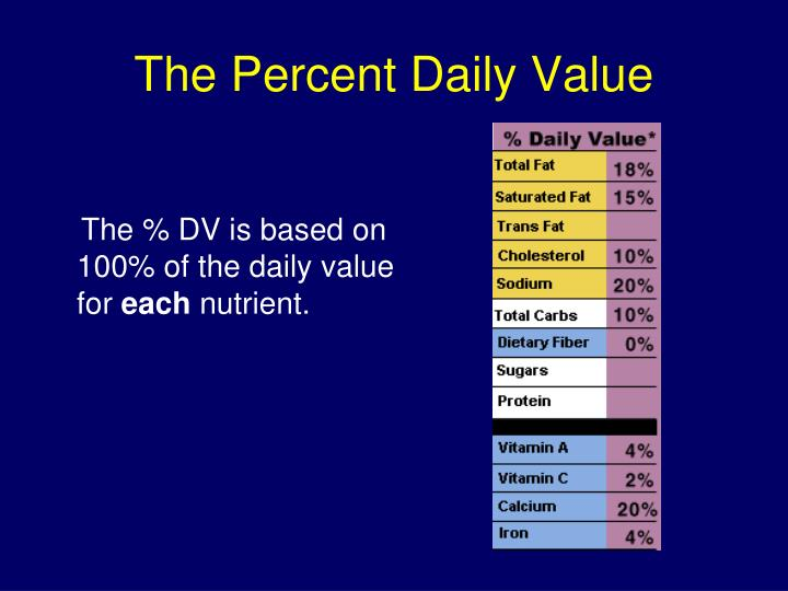 The Percent Daily Value
