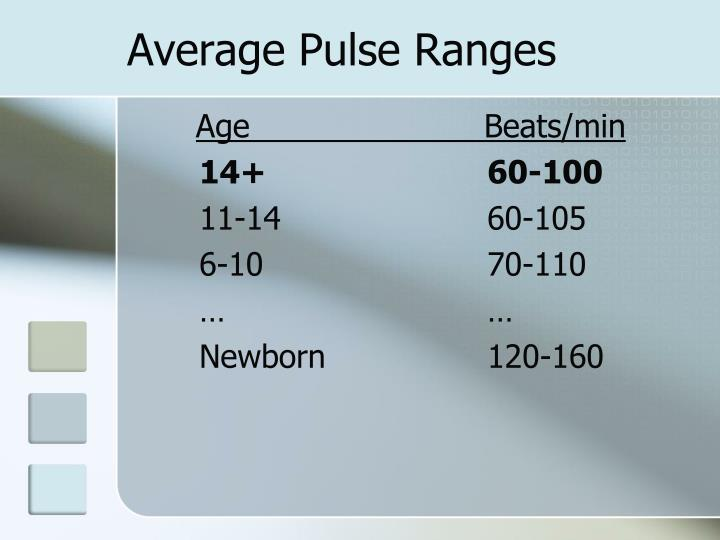 Average Pulse Ranges