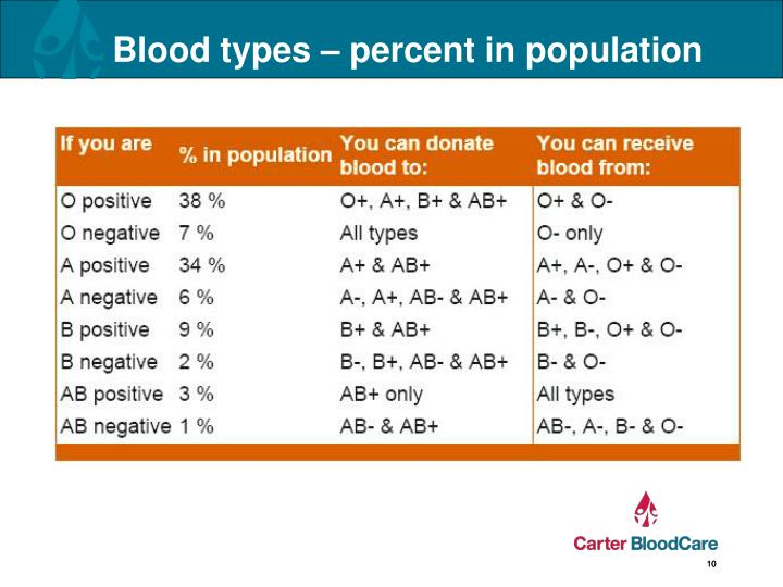 Blood types – percent in population