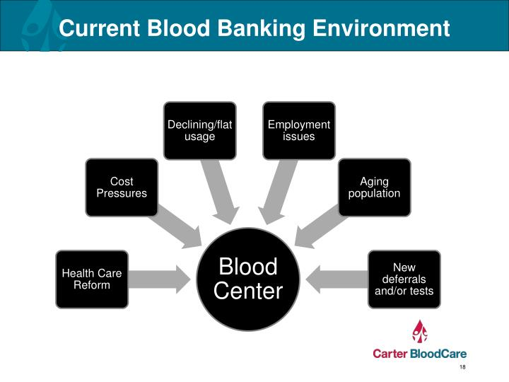Current Blood Banking Environment