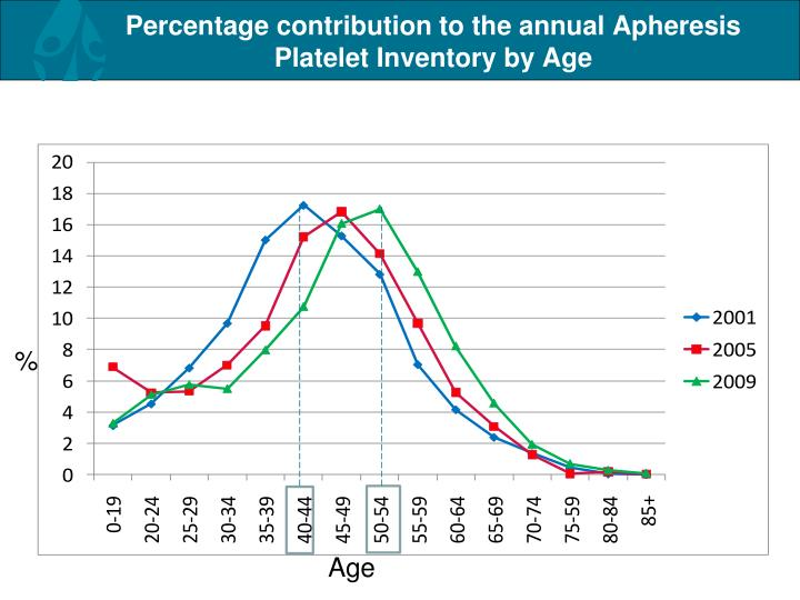 Percentage contribution to the annual Apheresis Platelet Inventory by Age