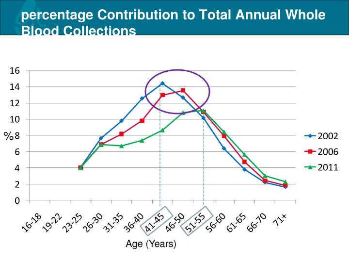percentage Contribution to Total Annual Whole Blood Collections