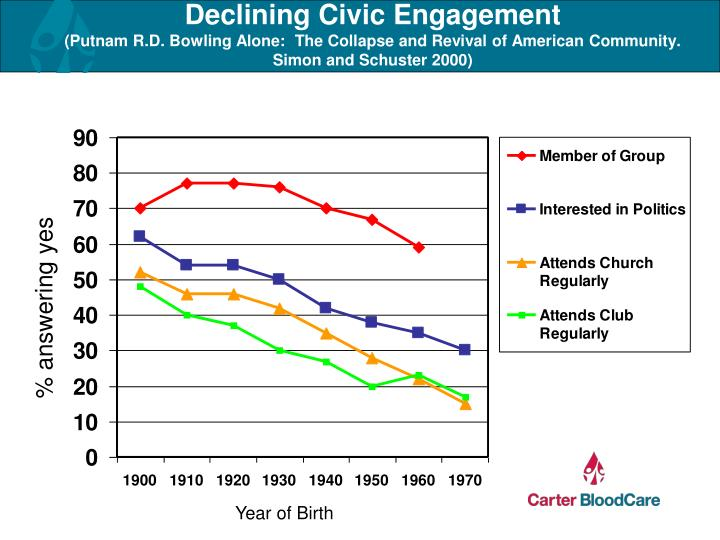 Declining Civic Engagement