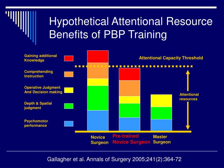 Hypothetical Attentional Resource Benefits of PBP Training