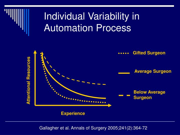 Individual Variability in Automation Process