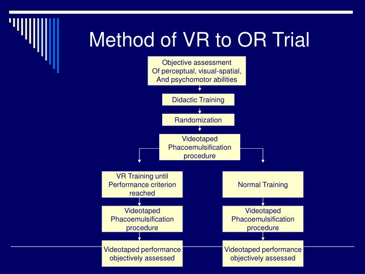 Method of VR to OR Trial