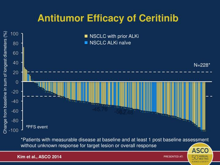 Antitumor Efficacy of Ceritinib