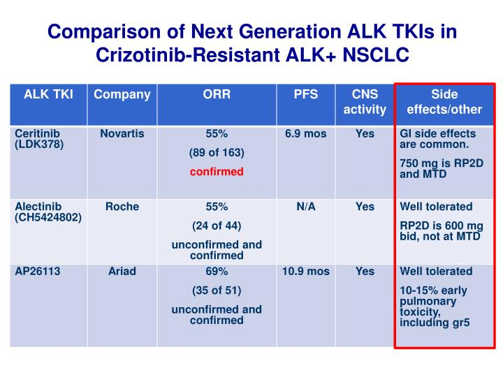 Comparison of Next Generation ALK TKIs in