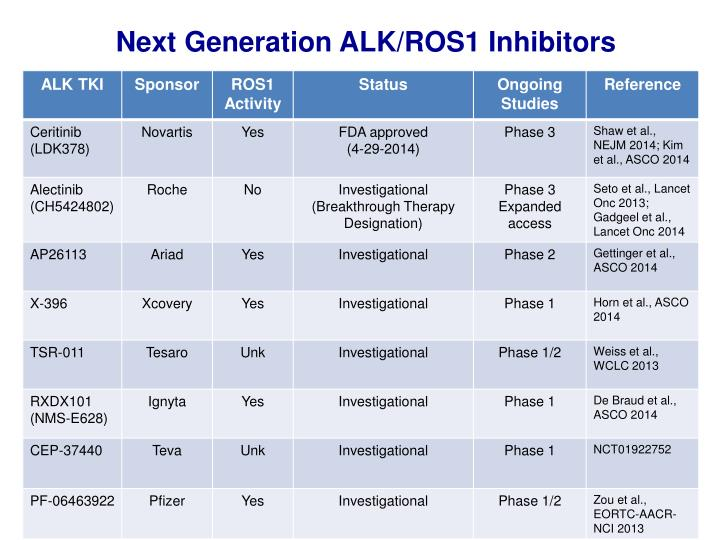 Next Generation ALK/ROS1 Inhibitors
