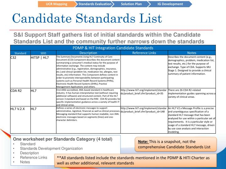 Candidate Standards List