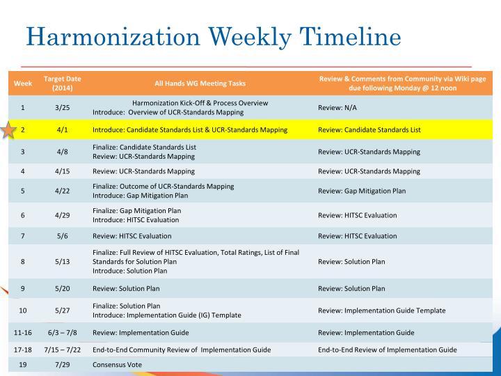 Harmonization Weekly Timeline