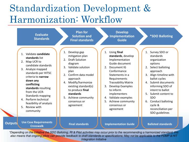 Standardization Development & Harmonization: Workflow