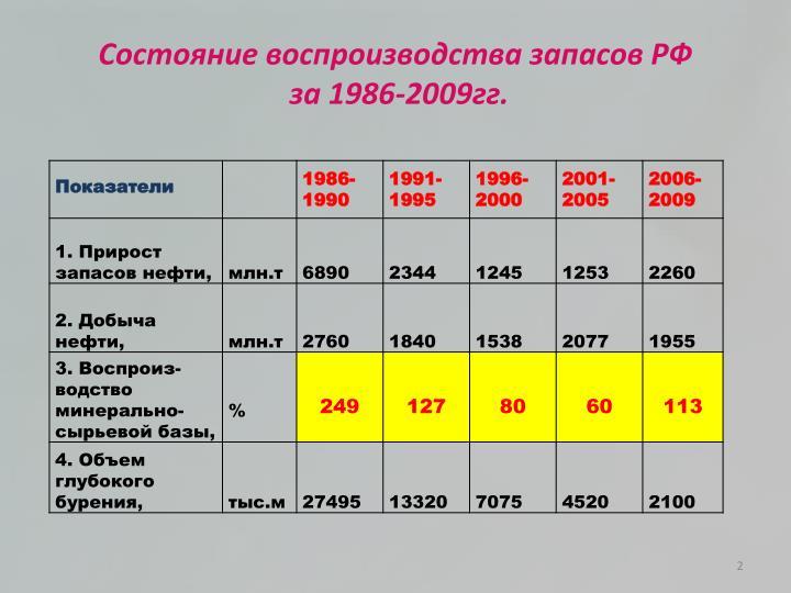 Состояние воспроизводства запасов РФ