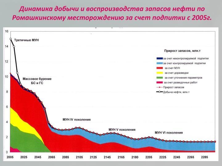Динамика добычи и воспроизводства запасов нефти по Ромашкинскому месторождению за счет подпитки с 2005г.