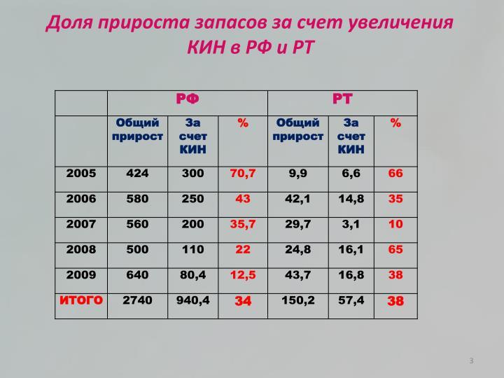 Доля прироста запасов за счет увеличения КИН в РФ и РТ