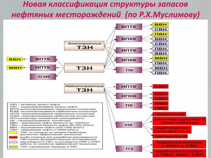 Новая классификация структуры запасов