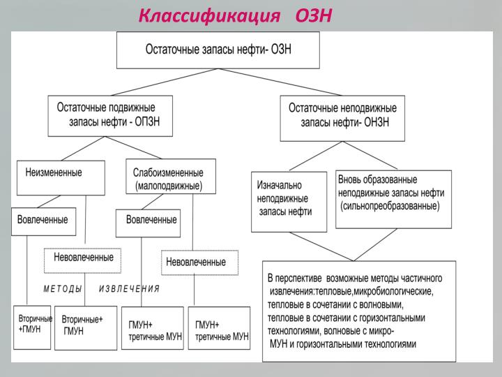 Классификация   ОЗН
