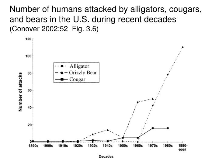 Number of humans attacked by alligators, cougars, and bears in the U.S. during recent decades