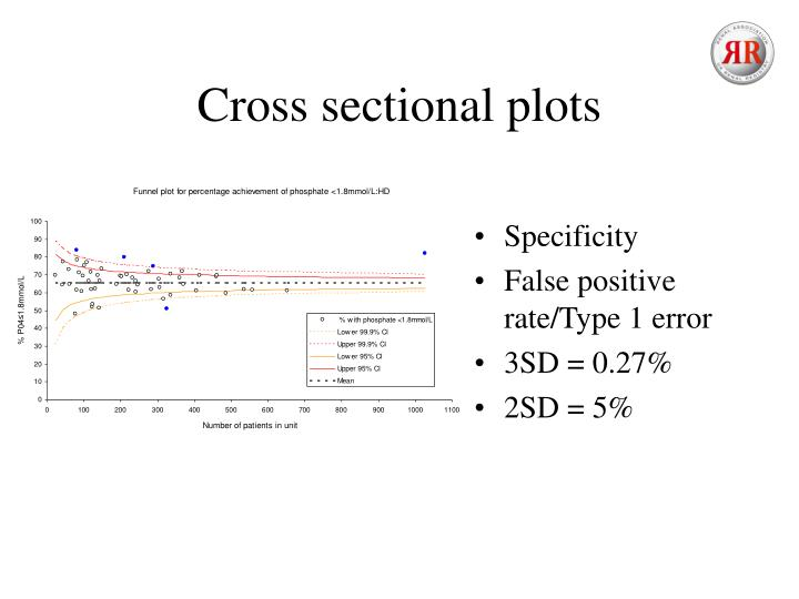 Cross sectional plots