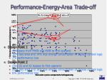 performance energy area trade off