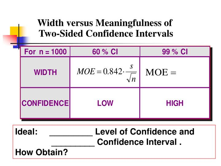 Width versus Meaningfulness of