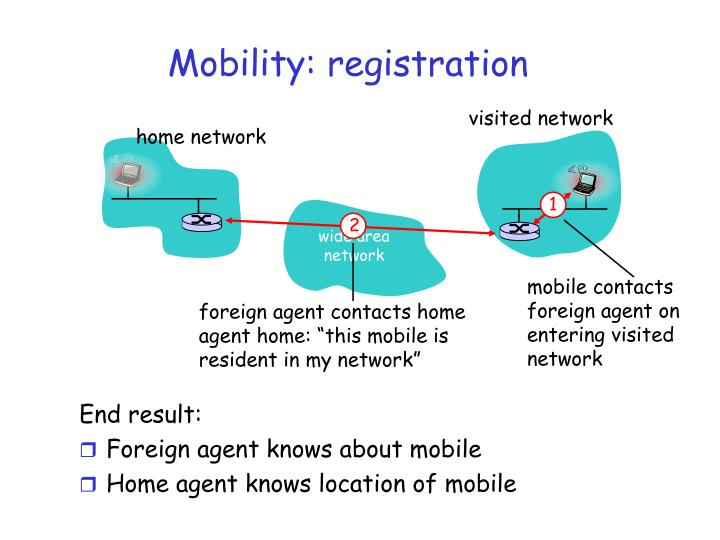 mobile contacts foreign agent on entering visited network