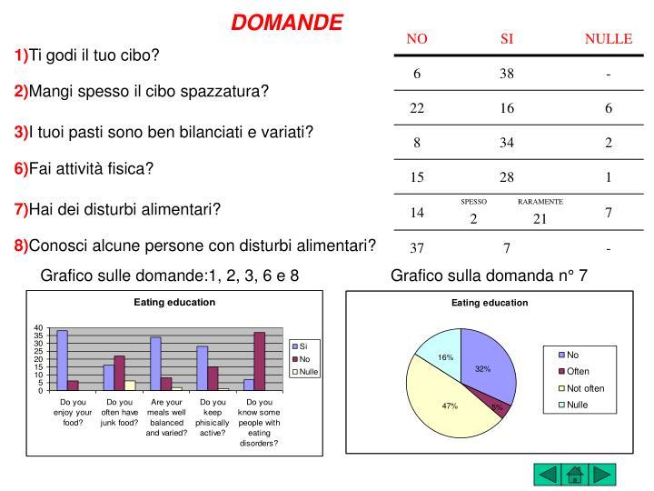 Grafico sulle domande:1, 2, 3, 6 e 8