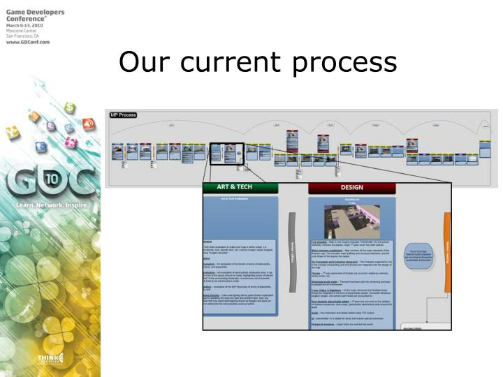 Our current process