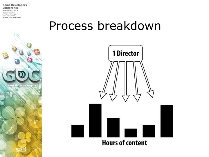 Process breakdown