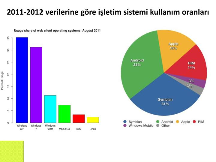 2011-2012 verilerine göre işletim sistemi kullanım oranları