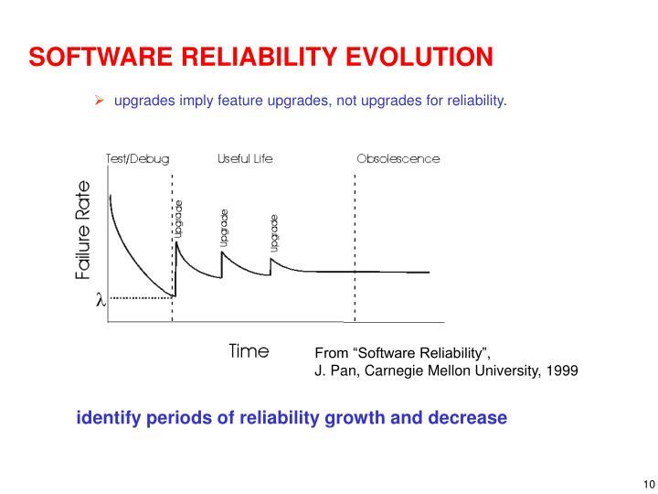 SOFTWARE RELIABILITY EVOLUTION
