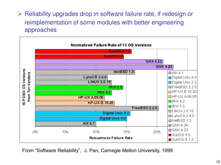 Reliability upgrades drop in software failure rate, if redesign or
