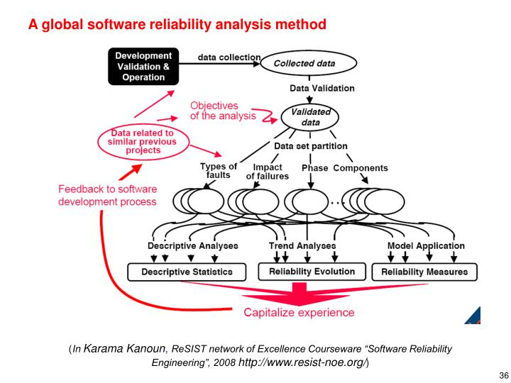 A global software reliability analysis method