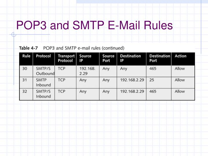 POP3 and SMTP E-Mail Rules