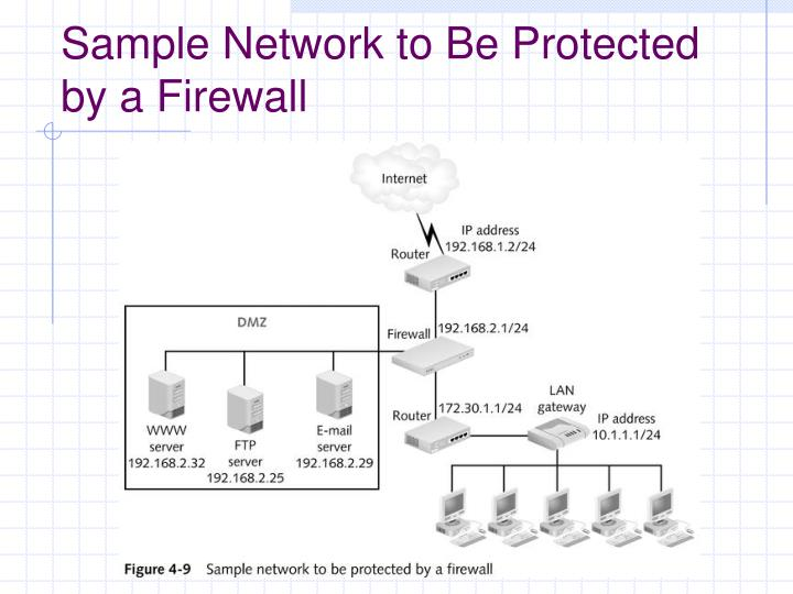 Sample Network to Be Protected by a Firewall