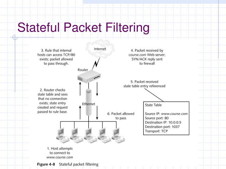 Stateful Packet Filtering