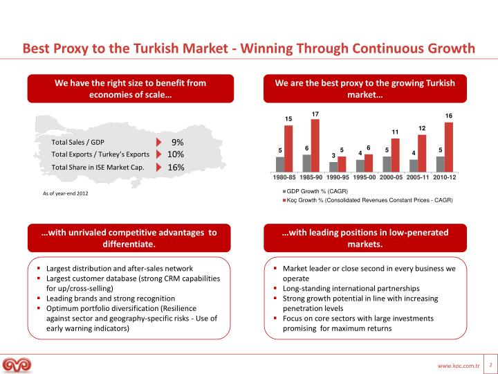 Best proxy to the turkish market winning through continuous growth