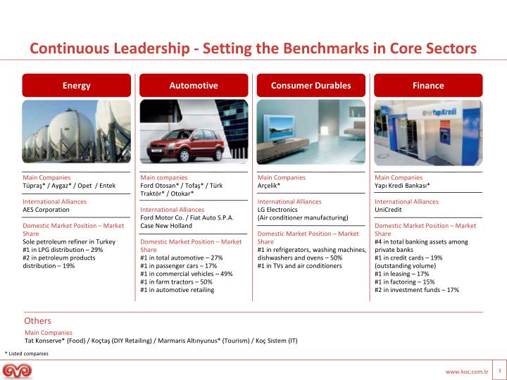 Continuous leadership setting the benchmarks in core sectors