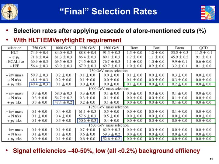 """Final"" Selection Rates"