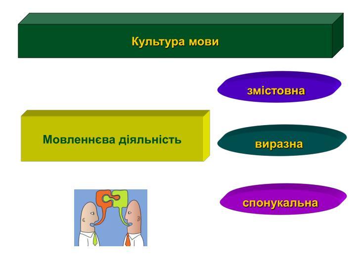 Культура мови