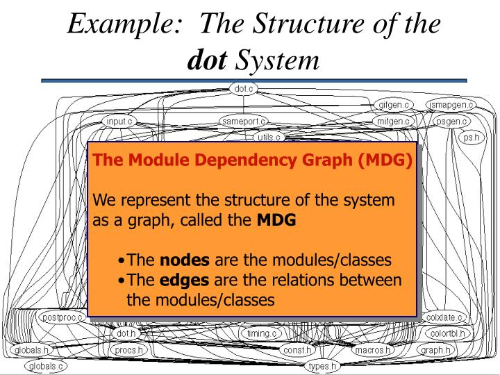 Example:  The Structure of the