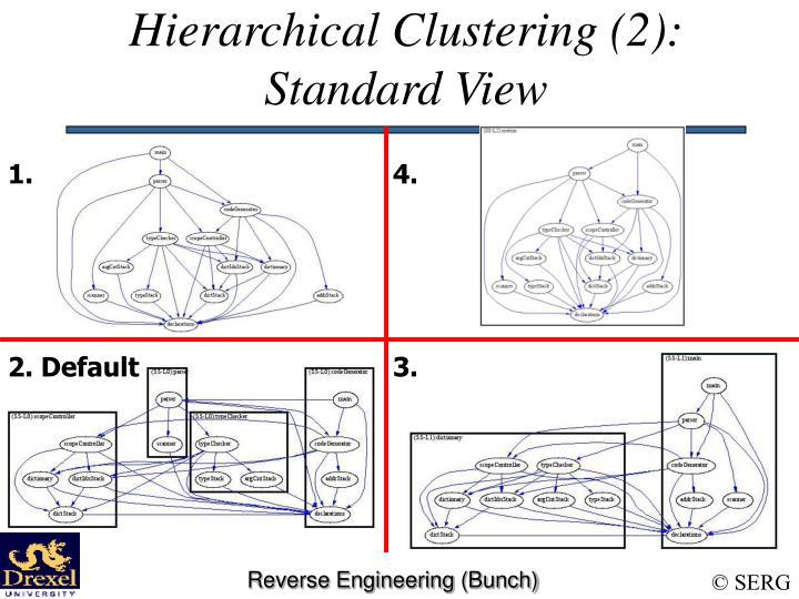 Hierarchical Clustering (2):