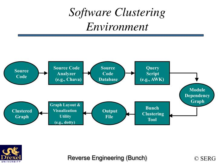 Software clustering environment