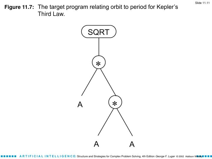 Figure 11.7: