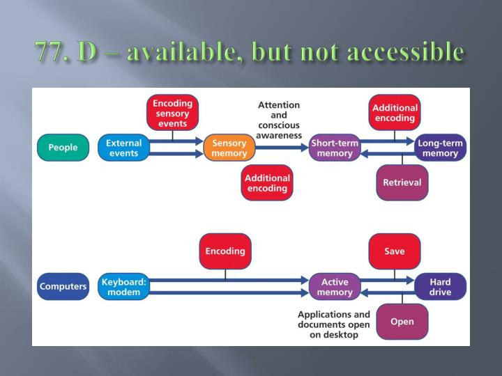 77. D – available, but not accessible