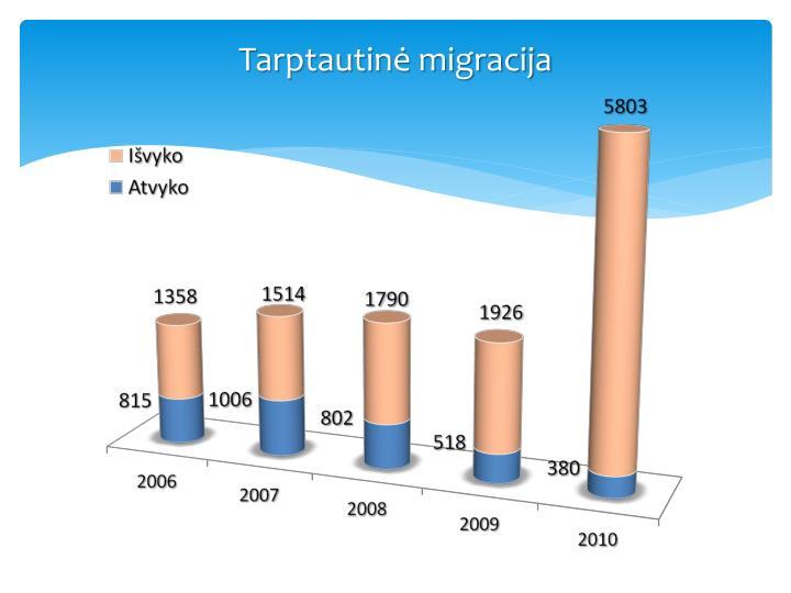 Tarptautin migracija