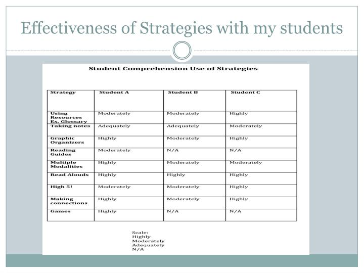 Effectiveness of Strategies with my students