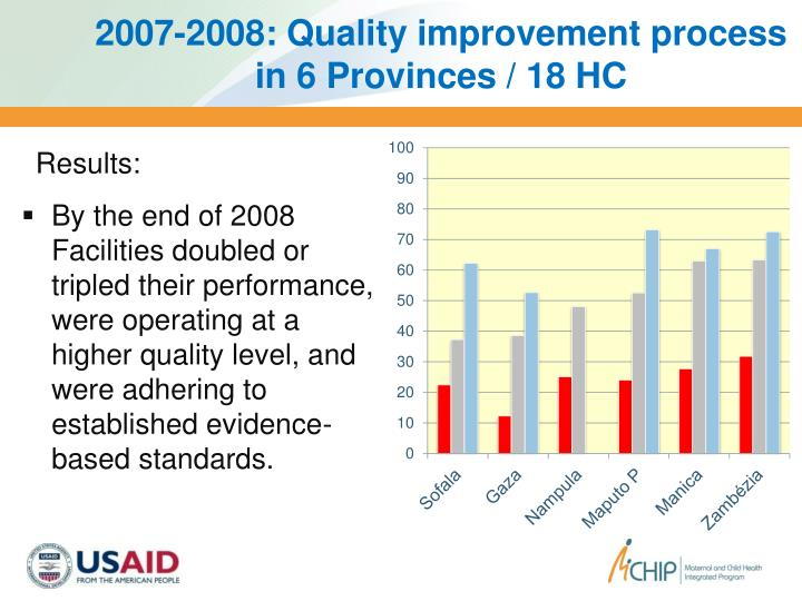 2007-2008: Quality improvement process in 6 Provinces / 18 HC