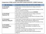 clinical health information comparison of onc and hl7 and cchit criteria and hitpc c awg testimony